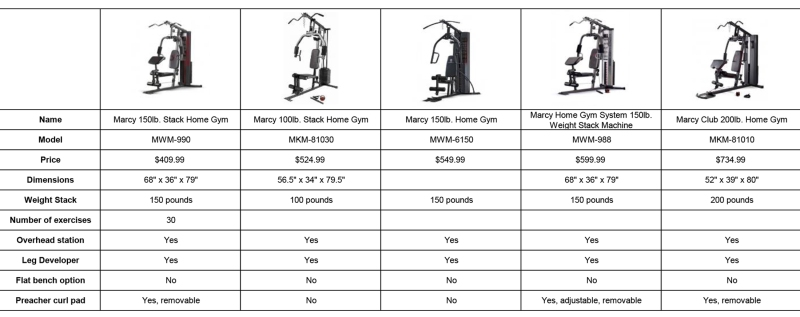 Home-Gym-Comparison-Chart