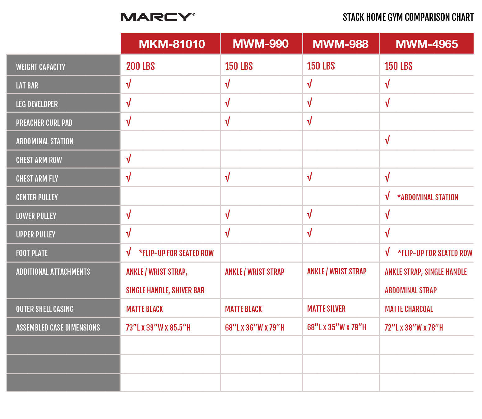 Marcy Stack Home Gym Comparison Chart